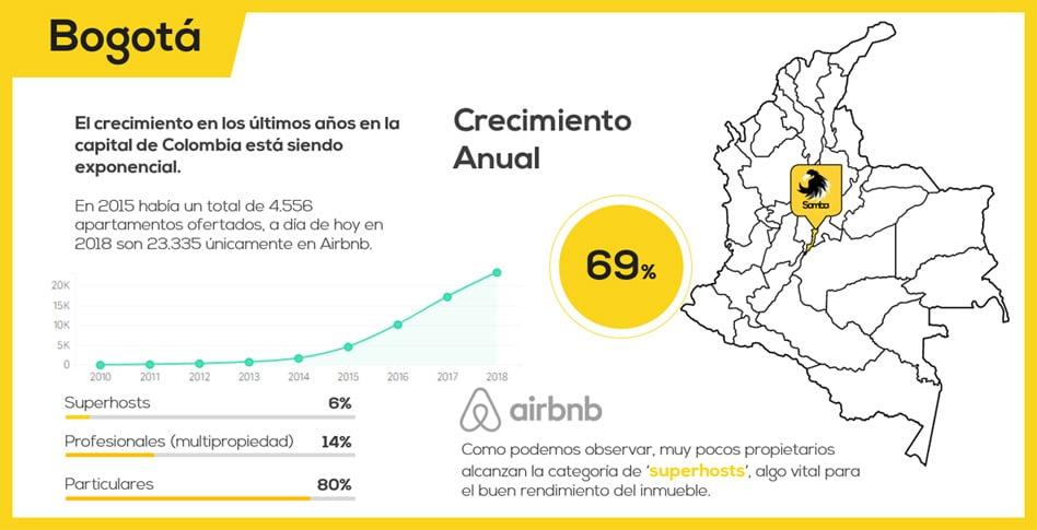 Alquilar apartamentos turísticos en Colombia